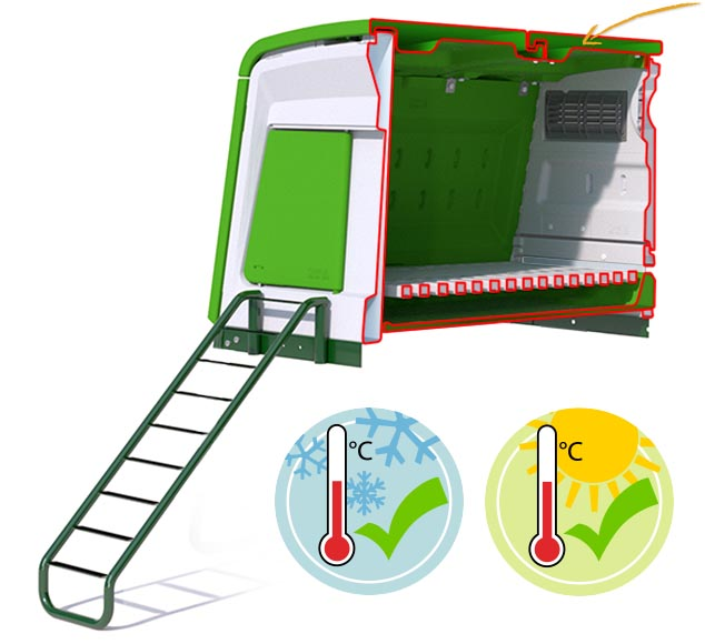 A graphic showing the twin wall insulation of the plastic chicken coop that keeps helps to keep hens warm in winter and cool in summer